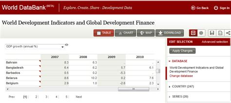 wold bank data the top 5 ways to access world bank data the data