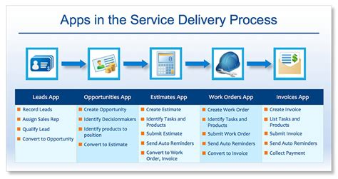 implementing service delivery process using apptivo apps