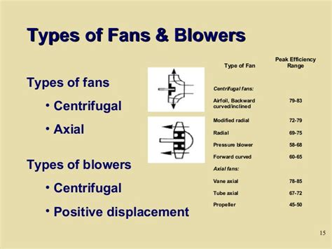 different types of fans day 3 fans and pumps