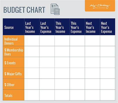 fundraising plan budget chart aly sterling philanthropy