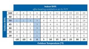 indoor humidity chart relative humidity how humidifiers