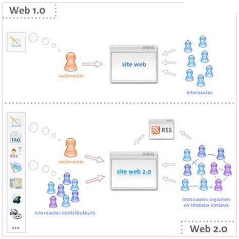 10 sitios en la web la web 2 0 recurso educativo observatorio tecnol 243 gico