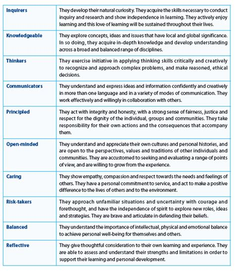 Bisblog The Ib Learner Profile Ib Dp Lesson Plan Template