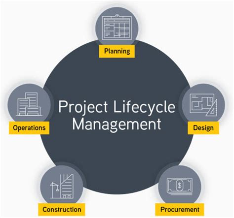 project plan builder e builder infrastructure properties and planning