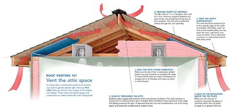 When Does It Start Getting Light Outside A Crash Course In Roof Venting Fine Homebuilding