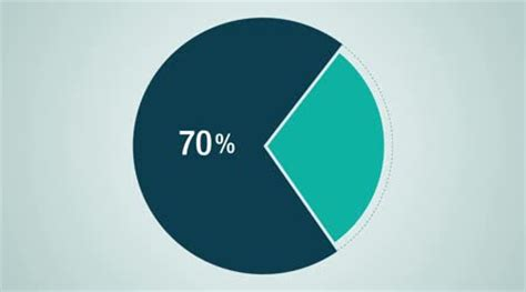 diagram percent circle diagram for presentation pie chart indicated 70