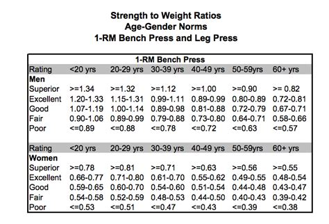 bench press chart by age and weight weirdness about my weight training 171 blueollie