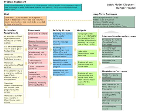 211 Food Pantry by Nv Hunger Project Logic Model Ulstercorps