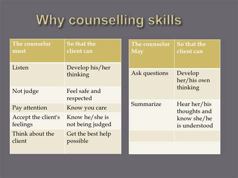 guidance counselor skills basic counselling skills