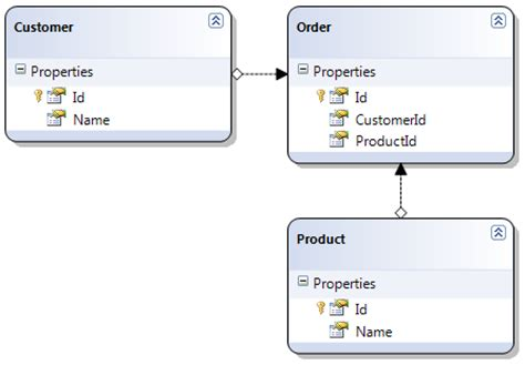repository pattern linq join auto generate code for linq to sql repository pattern using t4