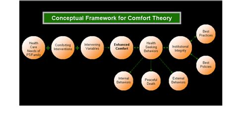 Theory Of Comfort by Critical Elements Comfort Theory Mid Range And Borrowed
