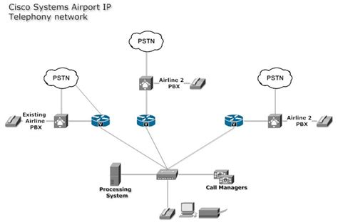 what does network layout mean network diagram exle cisco systems airport ip buy