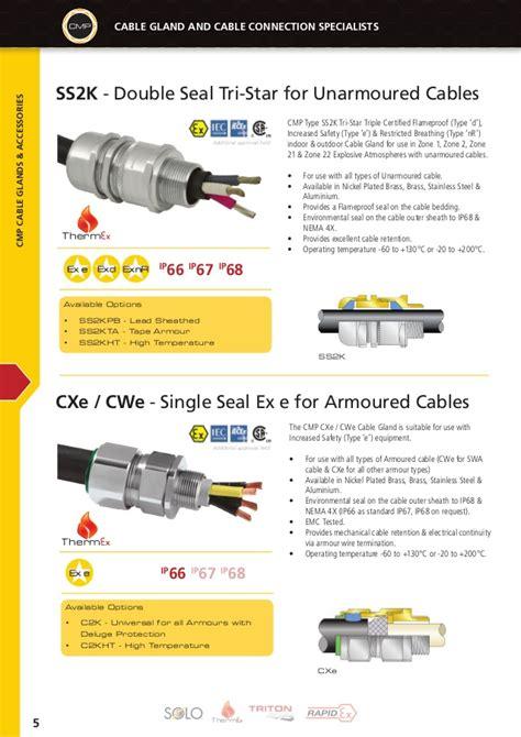 Cable Gland Cmp cmp cable glands