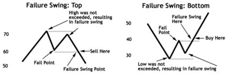 rsi failure swing relative strength index