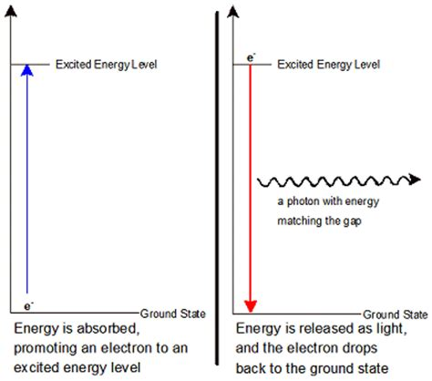 electron energy and light answers the chemistry behind it chemistry ii 2012