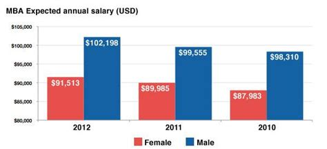 What Is The Salary Of Mba by The Real Origins Of The Gender Pay Gap And How We Can