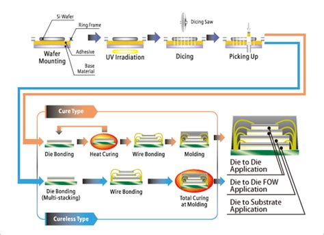 Daiko Jp 616 Micro Cut dicing die bonding adwill semiconductor related