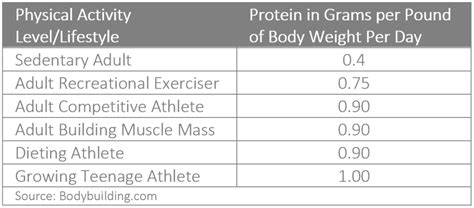 protein needs calculator macronutrients calculating your proteins fats carbs