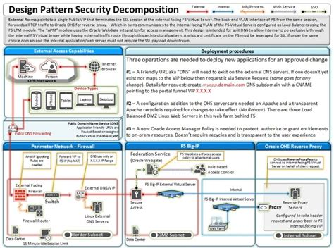 design pattern rules design pattern for external protected access management