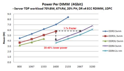 ram ddr5 price ram pricewatch memory prices spike after hynix but