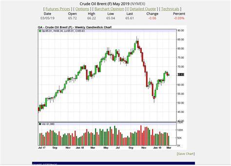 drop  oil price    means climatechangeforkclimatechangefork