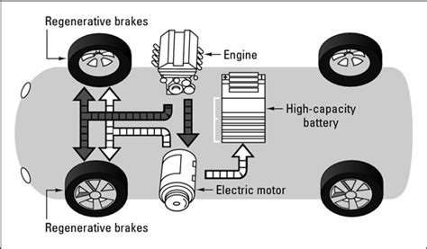how hybrid cars work what are hybrid vehicles dummies