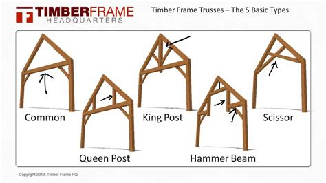 A Frame Cabin Kits by Timber Frame Trusses The 5 Basic Truss Types Youtube