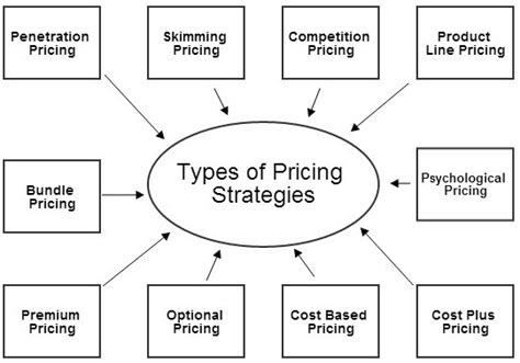 brand value and pricing strategies marketing mix pricing in four p s