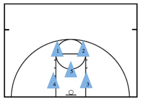 2 In 1 Basketball how to master the 2 1 2 zone defense in basketball stack