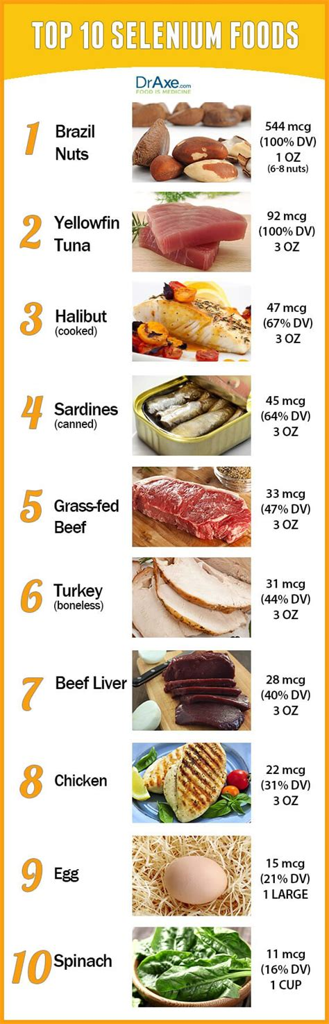 Consume 2 3 of these selenium food sources daily to improve