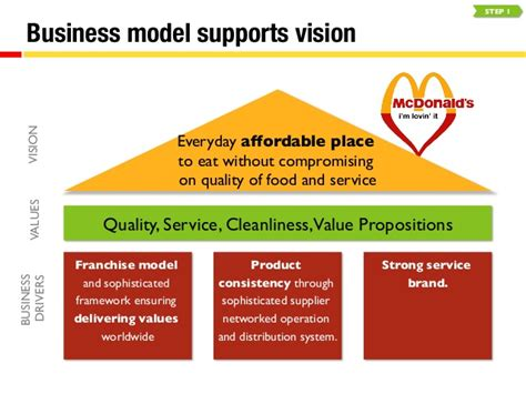 layout strategy for mcdonalds mcdonalds marketing strategy case study czech republic