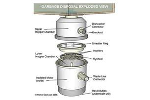 Interior Home Painting Cost Visual Guide To Garbage Disposal Anatomy