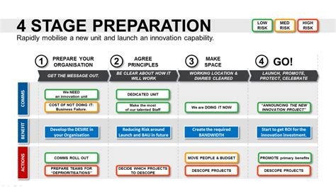 Innovation Roadmap Template Powerpoint Strategic Tool Ways Of Working Template