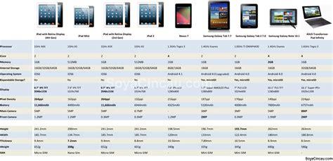 Samsung Tab 4 In Malaysia samsung galaxy tab 2 malaysia soyacincau