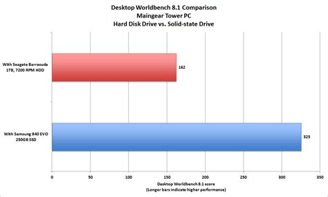 hard drive bench mark benchmarks don t lie ssd upgrades deliver huge performance gains pcworld