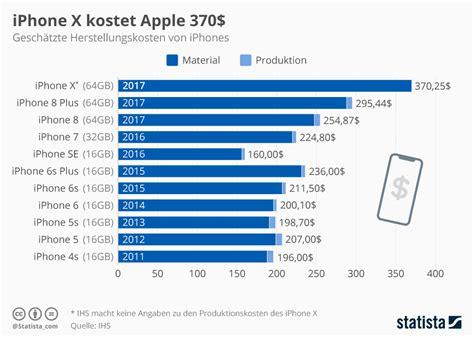 si鑒es sociaux infografik iphone x kostet apple 370 statista