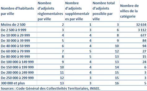 Grille Salaire Municipale by R 233 Mun 233 Ration Des 233 Lus Locaux Le Dessous Des Cartes
