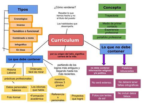 Mapa Conceptual Sobre El Modelo Curricular De Ralph Pedagogia M 243 Vil Mapa Conceptual Curriculum