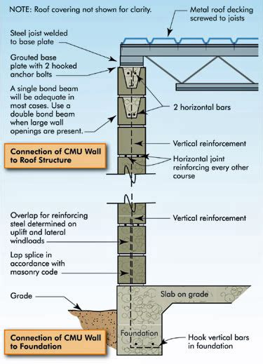 layout for load bearing structure wind safety of the building envelope wbdg whole building