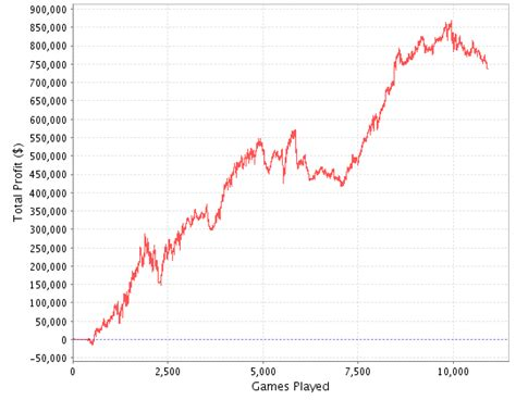 earn playing sit   poker  limit holdem strategy