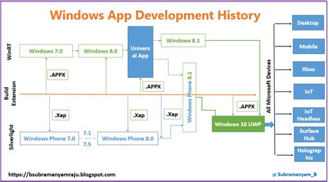 programming windows 10 via uwp part 2 learn to program universal windows apps for the desktop programming win10 books note this article is only for windows app developers and