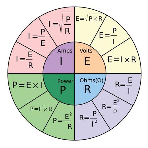 calculator ohm file ohm s law pie chart svg wikimedia commons