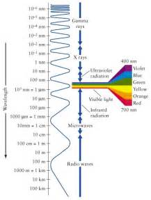 frequency of visible light wavelength for the various colors