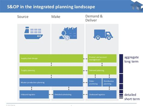 planning roadmap supply chain planning optimization roadmap