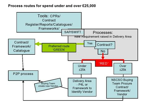 design and build procurement route construction mr mustard mrmustard zoho com the procurement