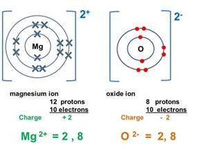 Magnesium Protons Formation Of Compounds Ppt