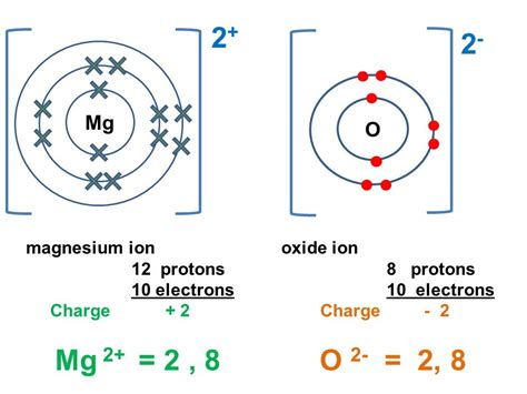 Magnesium Protons by Formation Of Compounds Ppt