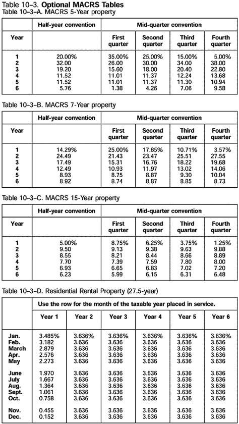 macrs depreciation table 2016 office equipment office equipment macrs