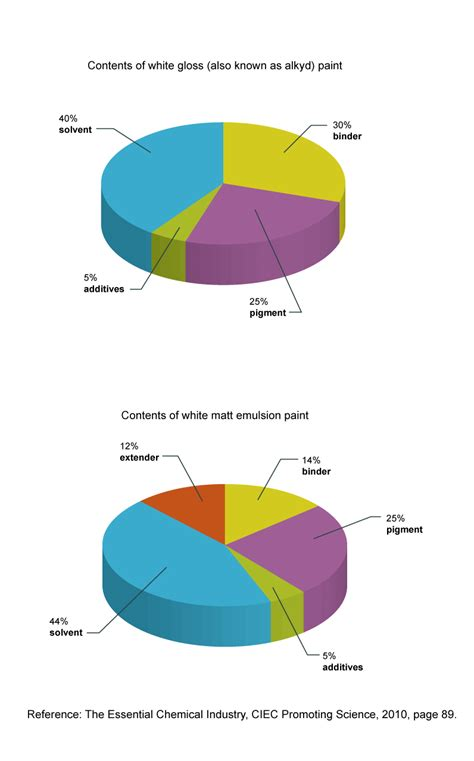 show a pie chart wiring diagrams wiring diagram with