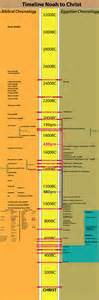 Timeline from noah to christ down s revised egyptian chronology